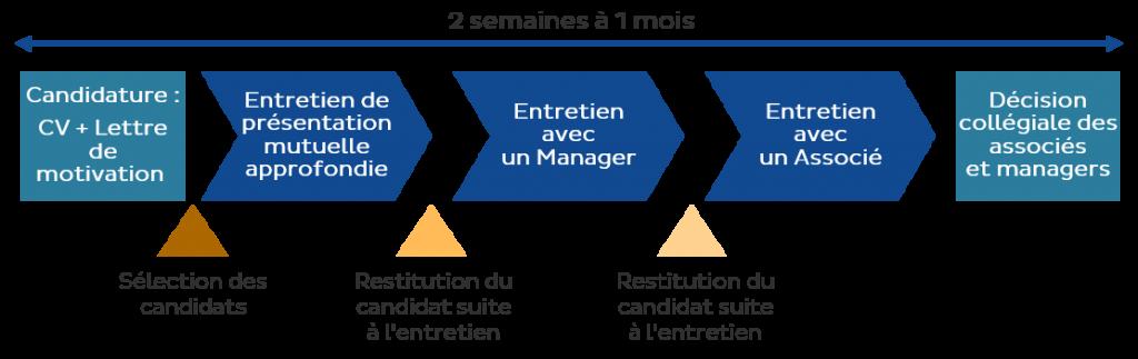 recrutement process